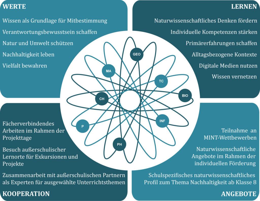 Übersicht naturwissenschaftliche Angebote –Werte, Lernen, Kooperation. Angebote